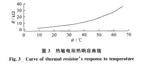 热min电zu热响应曲线
