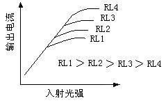光dian池de入射光强-dian流-fu载特性曲线