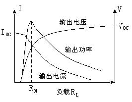 光dian池de入射光强-fu载特性曲线