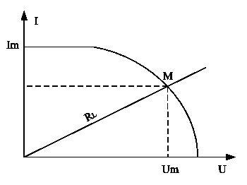 图5 光dian池de伏安特性曲线