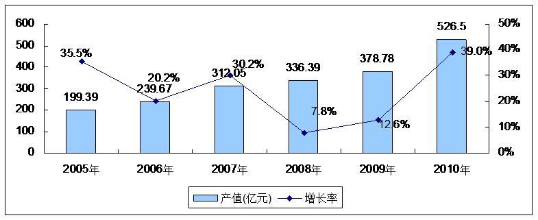 2005-2010年天津shi光电chan业规模