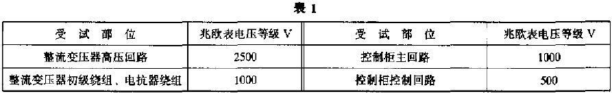 绝缘电阻只作绝缘qiang度试yan参kao,不作kao核c 兆ou表电压等级如表1